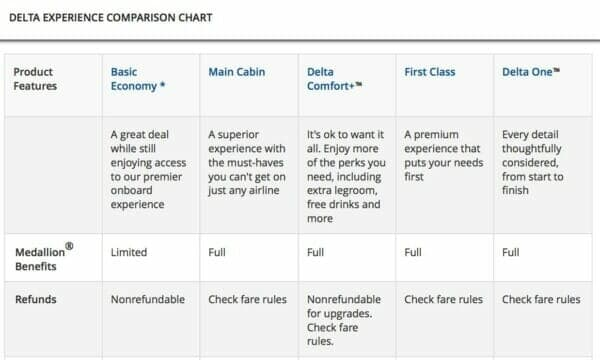 Delta Airlines - How to upgrade to first class or business class using miles or money