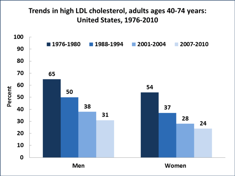 Is saturated fat bad for your cholesterol?