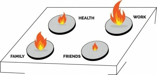 The Four Burner Theory