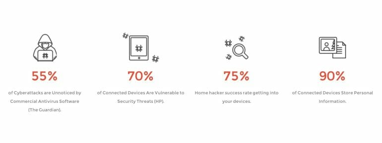 Threat and cyber attacks statistics