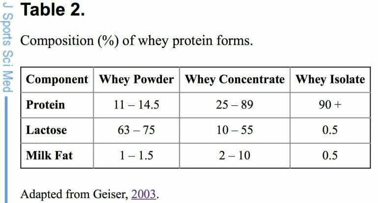 whey protein types