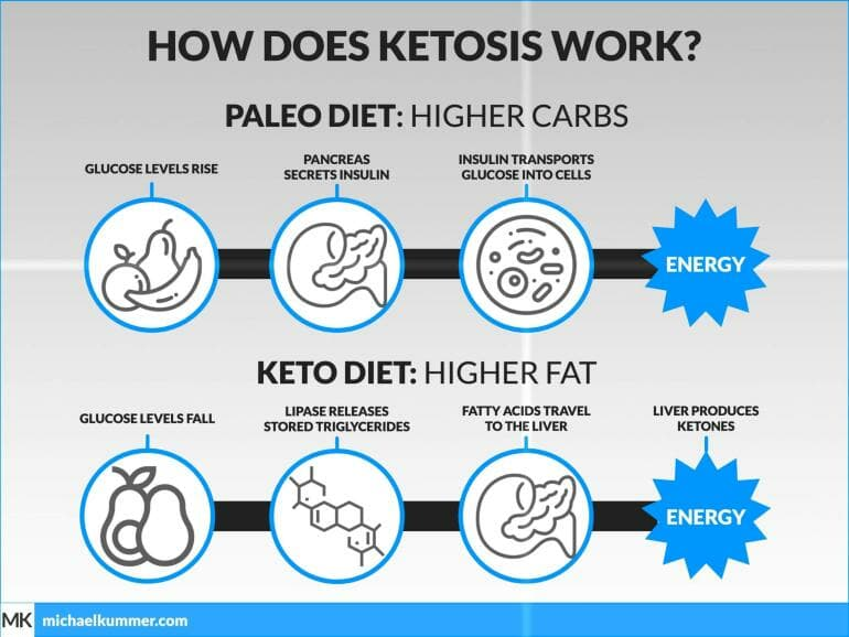 How does Ketosis work?