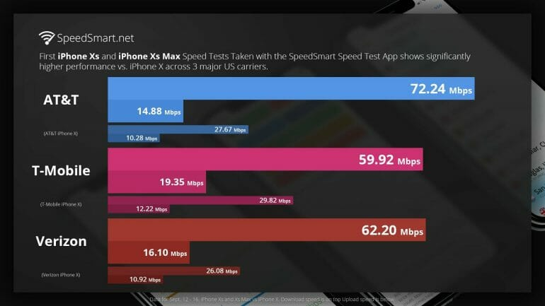 iPhone XS vs. iPhone X SpeedSmart Test Results