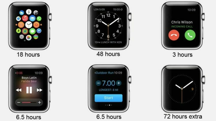 Apple Watch Battery Life (Source Techradar.com)