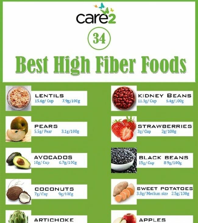 Fiber Food List