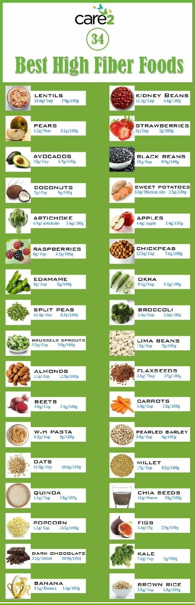 list of foods on non-fiber diet