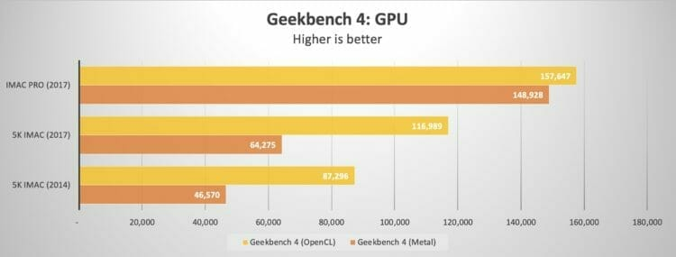 Geekbench 4 - GPU - 5K iMac vs. iMac Pro