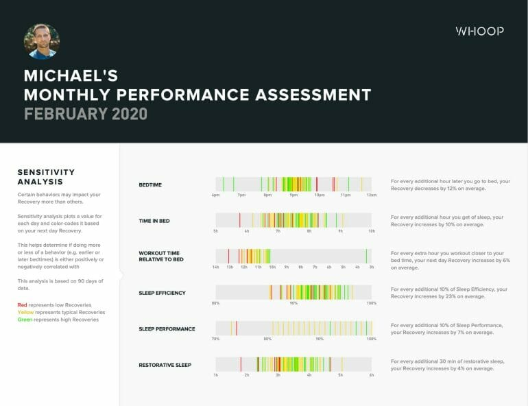 Michael's Monthly Performance Assessment - WHOOP