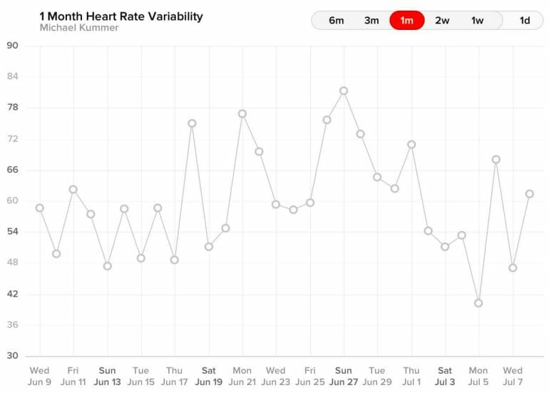 WHOOP - 1 Month Heart Rate Variability