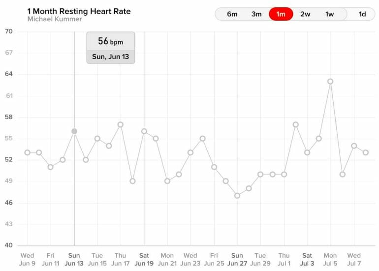WHOOP - 1 Month Resting Heart Rate