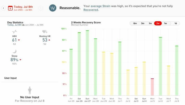 WHOOP 2-week recovery scores