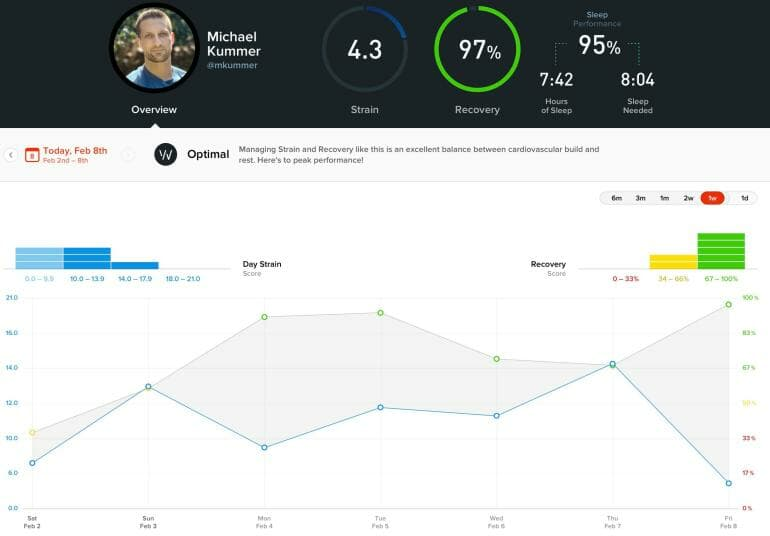 WHOOP Athlete Overview