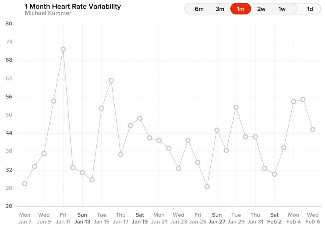 WHOOP - HRV Chart