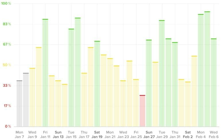WHOOP - Recovery Chart