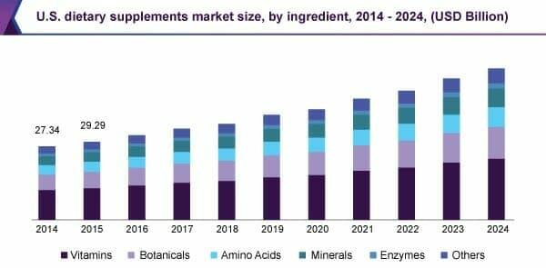 U.S. Dietary supplements market size