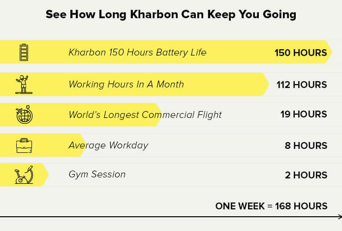 Kharbon True Wireless Earbuds: Endurance Headphones Made for Endurance Athletes