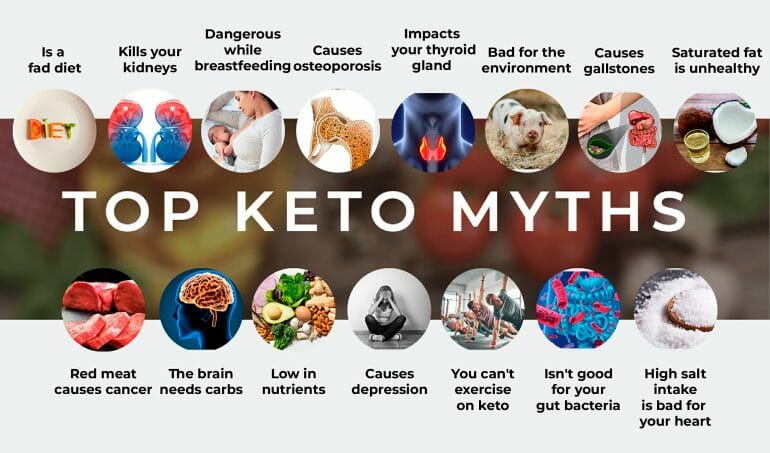 Keto Myths