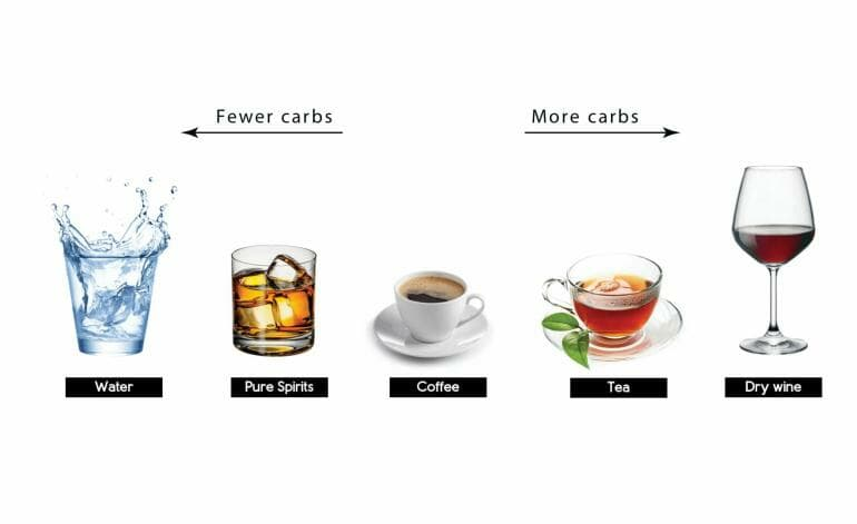 Ketogenic diet - What to drink