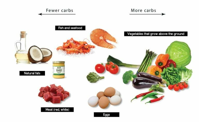 Ketogenic diet - What to eat