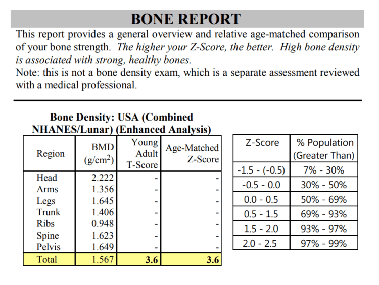 My bone density report