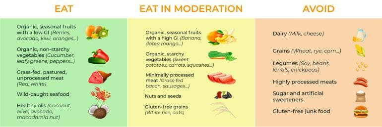 Food to eat - Food to eat in moderation - Food to avoid