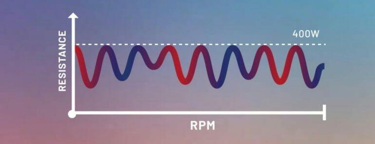 CAROL - Constant Power Mode