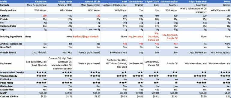 Vegan Meal Replacement Comparison Table