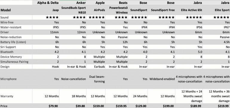 Excerpt of workout headphones comparison table