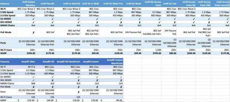 UniFi vs. AmpliFi comparison chart