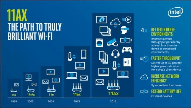 Wi-Fi 6 compared to older technology (Source: Intel)