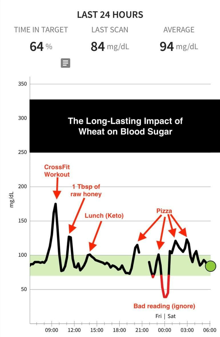 The impact of pizza on my blood glucose levels.
