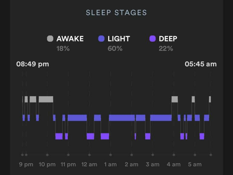Biostrap - Sleep data from June 18th