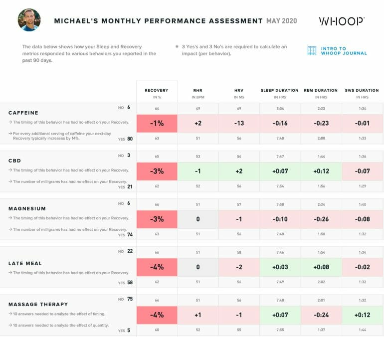 WHOOP - Performance Assessment