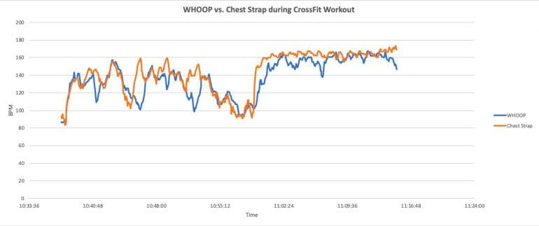 WHOOP vs. chest strap - CrossFit