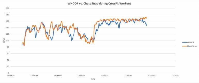 WHOOP vs. chest strap - CrossFit