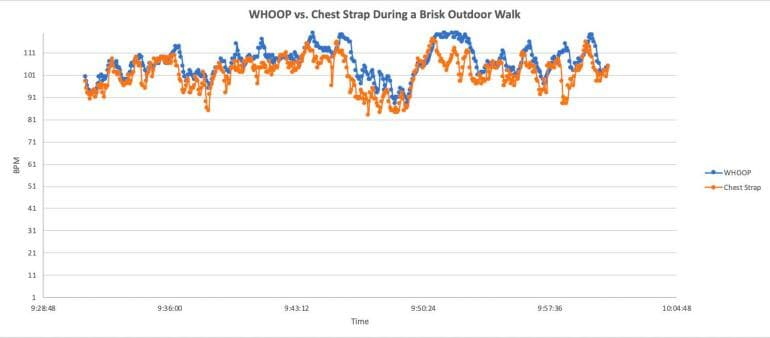 WHOOP vs. chest strap - outdoor walk