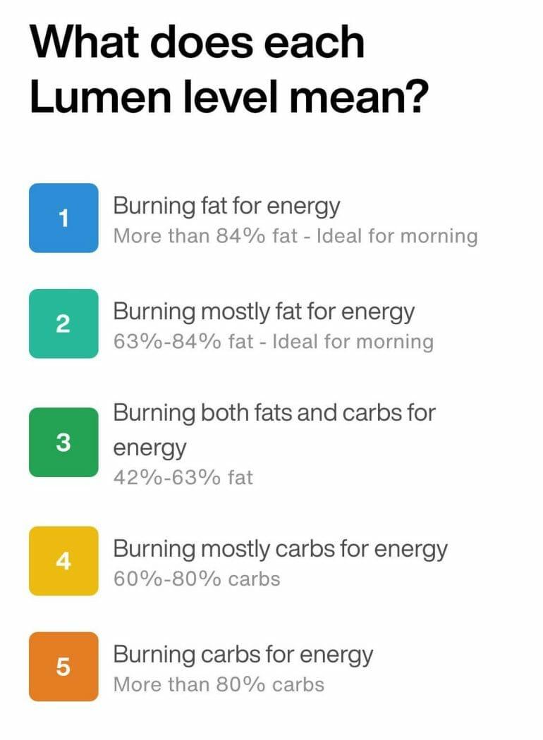 Lumen setup - What are Lumen levels