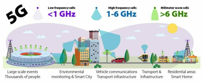 Various 5G technologies