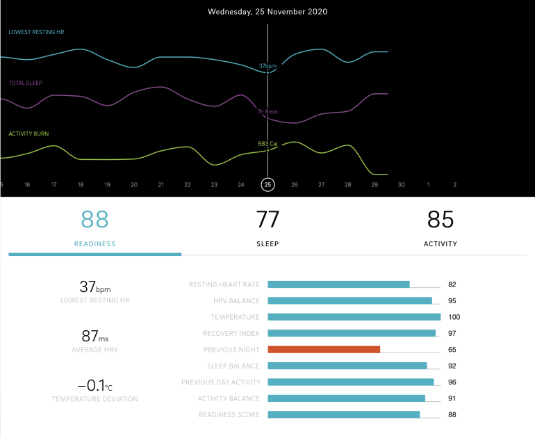 Oura's Readiness score
