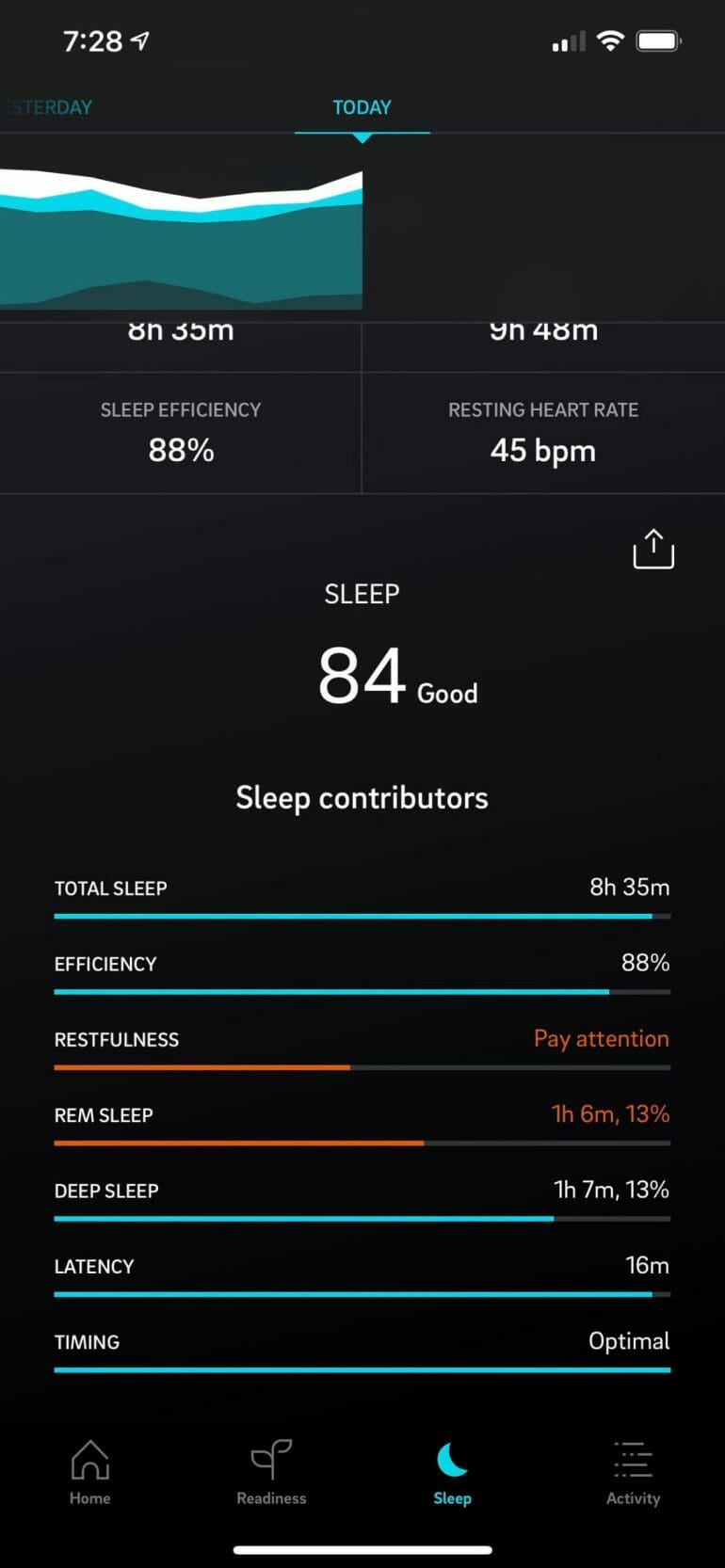 Sleep tracking can be a powerful tool but only if it's accurate.