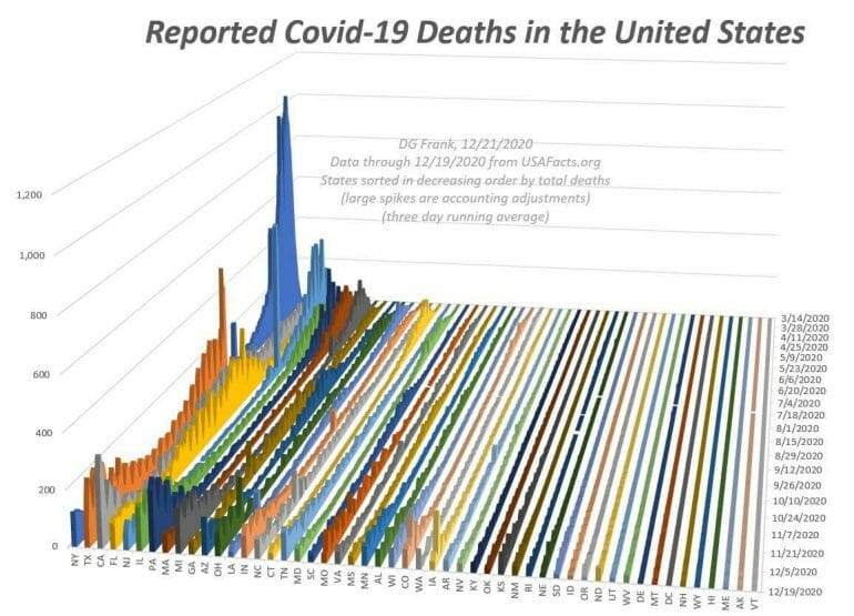 Reported COVID deaths in the United States