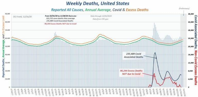 Weekly Deaths USA