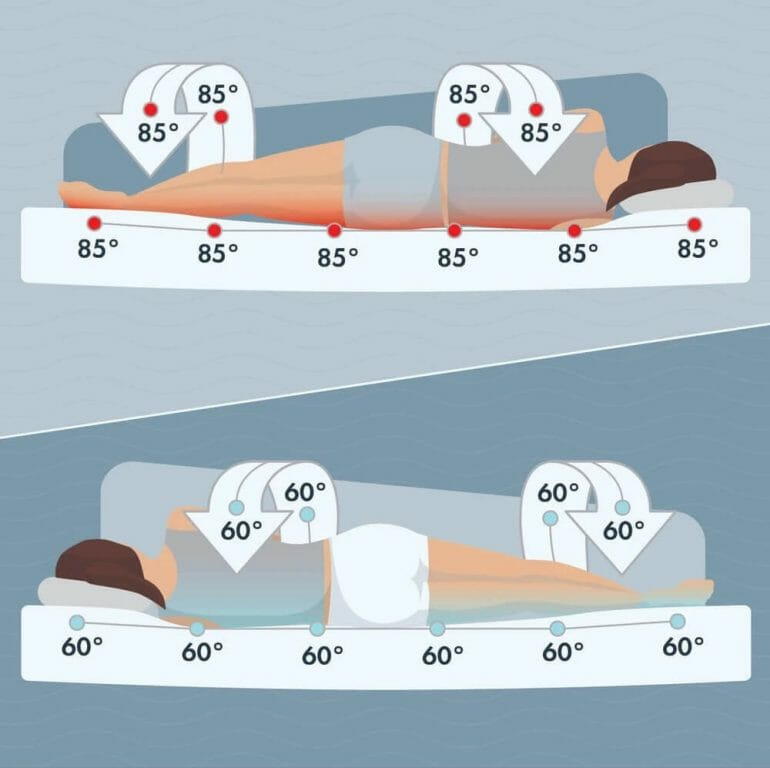 chili-sleep-system-how-it-works-temperature_1000x