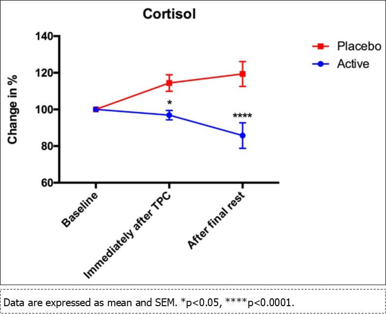 Reduction in cortisol levels after using TouchPoints.