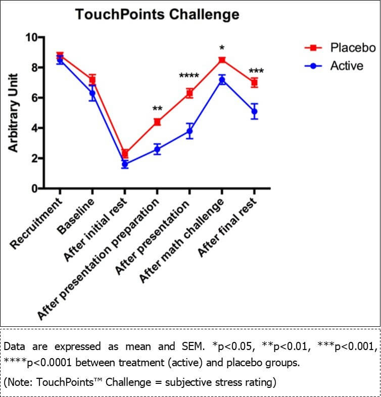 Reduction in perceived stress levels after using TouchPoints.