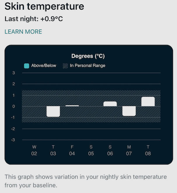 I was surprised to see the fluctuation in my skin temperature.