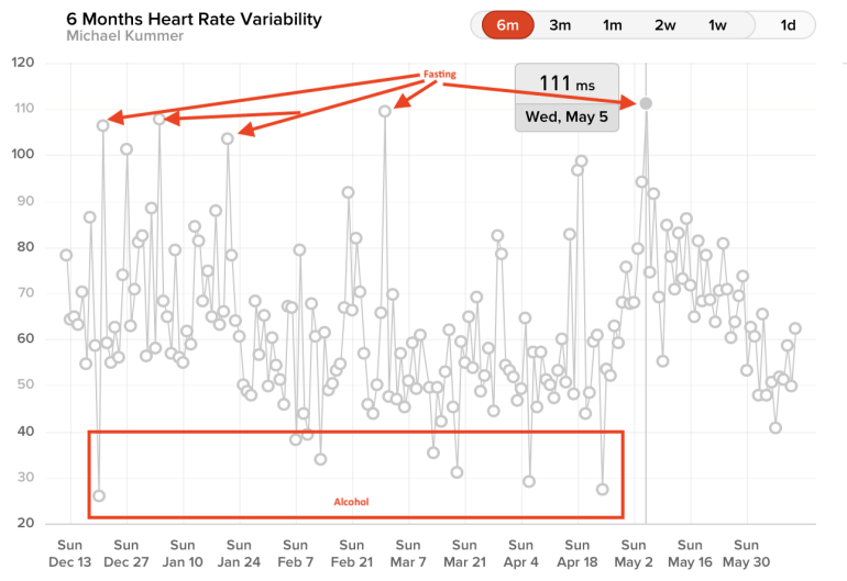 A chart showing the impact of fasting on my HRV.