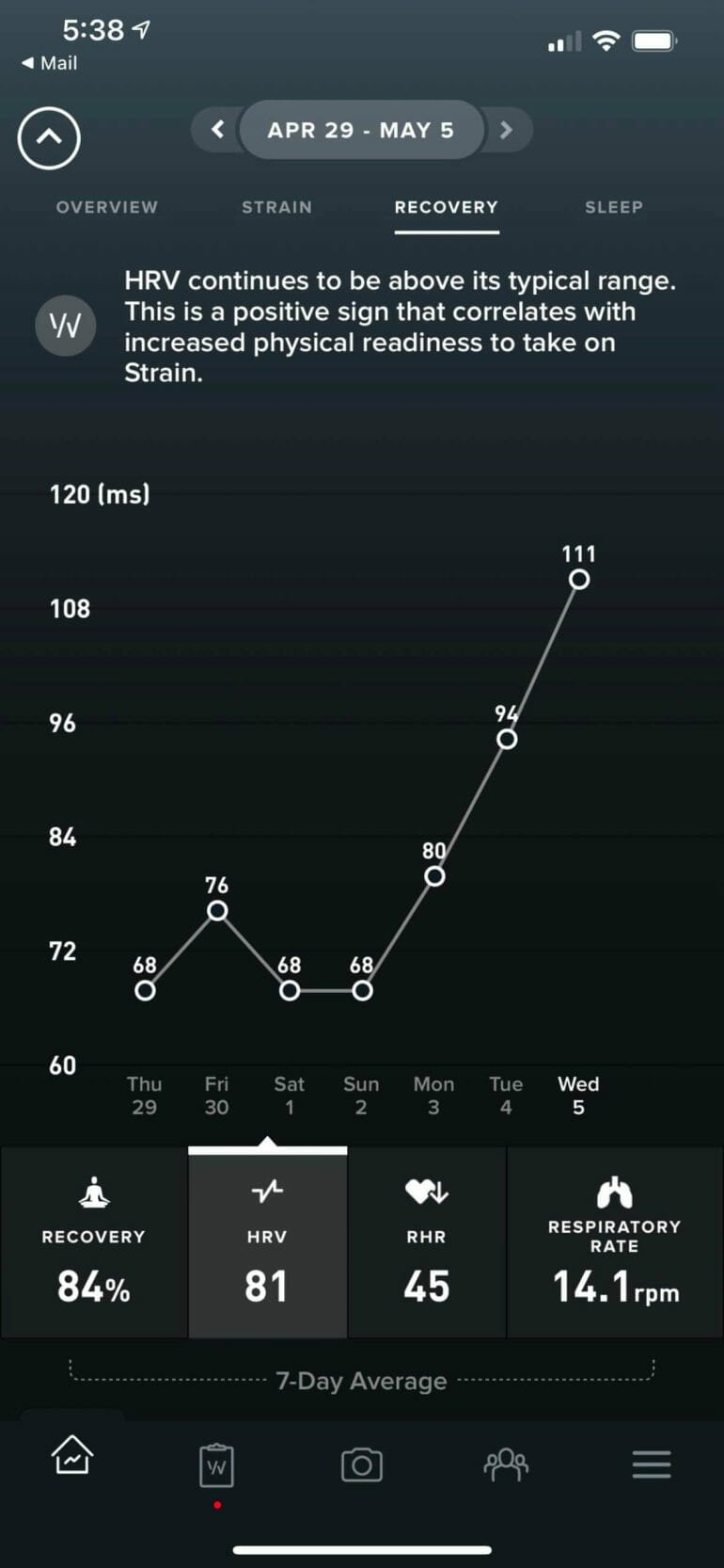 A screenshot from my WHOOP dashboard showing my HRV and other health metrics.