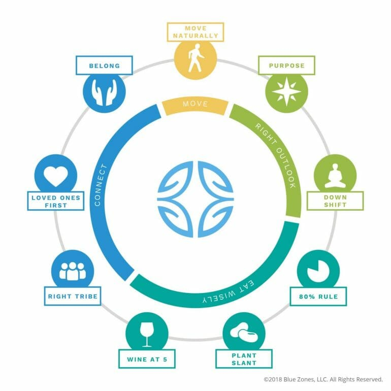 A graphic illustrating the blue zones