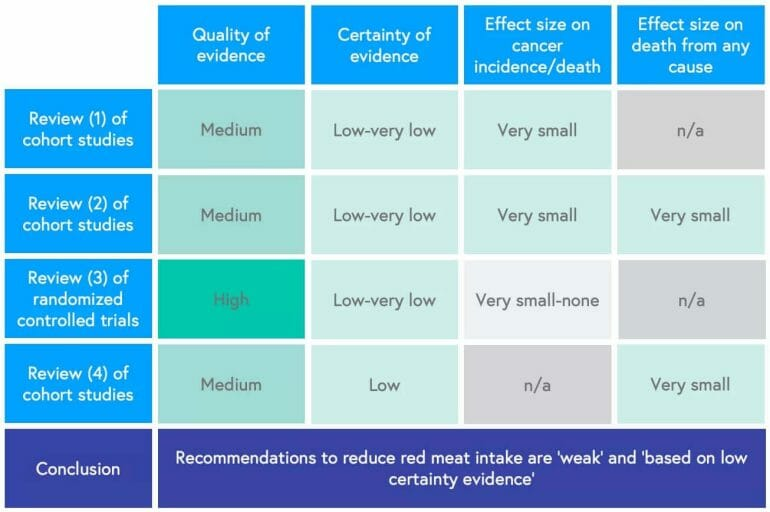 Systematic review concludes that cutting down on red meat may have little or no effect on cancer mortality and incidence.